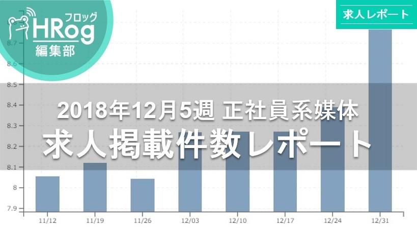 【2018年12月5週 正社員系媒体 求人掲載件数レポート】年が明け求人件数は急上昇!!計測史上最多記録更新!!