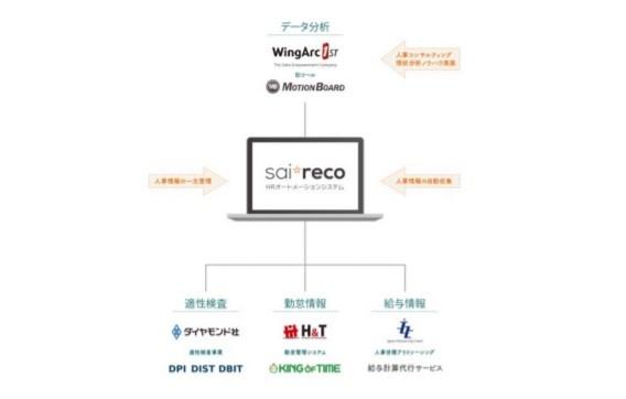HRオートメーションシステム「サイレコ」と「MotionBoard Cloud」を連携