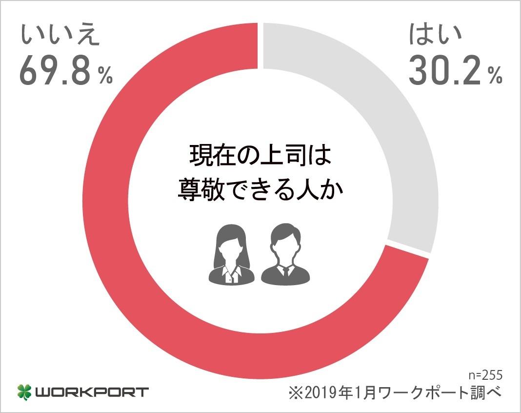 上司との関係調査、現在の上司を尊敬できない人が70%