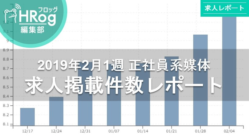 【2019年2月1週 正社員系媒体 求人掲載件数レポート】先週に引き続き、求人件数は計測史上最多記録更新!