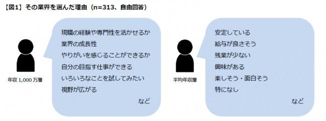 日本初、ハイクラス人材のキャリア戦略プラットフォーム「iX(アイエックス)」がハイクラス人材の転職事情を徹底調査 人気業界は世代によって違うことが判明