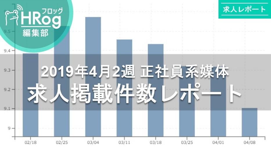 【2019年4月2週 正社員系媒体 求人掲載件数レポート】件数は徐々に落ち着くも引き続き昨対比140%の高水準!