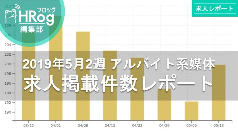 【2019年5月2週 アルバイト系媒体 求人掲載件数レポート】求人件数は6週ぶりに上昇!