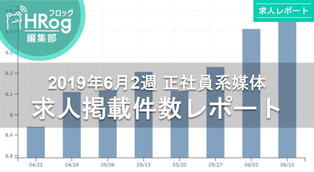 【2019年6月2週 正社員系媒体 求人掲載件数レポート】求人件数は3週連続上昇。昨対比133.8%の高水準!