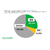 「2021年春の通年採用の導入」賛成29.5%、「高校生の一人一社制の見直し」賛成47.3% 日本財団『18歳意識調査』