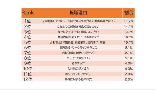 """シニア人材の転職事情、50代の""""ホンネの転職理由""""とは? 株式会社MS-Japan調査"""