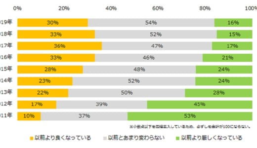 30%が「求人状況が以前より良くなっている」と回答。2019年「派遣の求人状況」実態調査