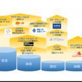 ツナググループHDが株式会社ツナググループ・マーケティングを設立、アルバイト・パートを中心とした採用ワンストップサービスを提供