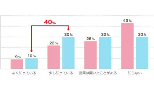 無期転換に申請して転換したのはわずか5%、はたらこねっと調査
