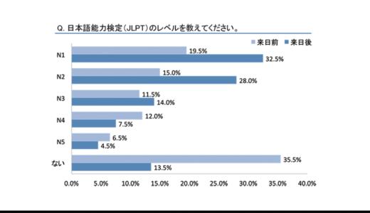 ASIAtoJAPANが日本で働く高度外国人材200人に「日本で働きたい理由、仕事や生活で困ったこと」などアンケートを実施。
