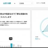 株式会社リーディングマークが活躍人材を見抜く適性検査クラウド「ミキワメ」をリリース