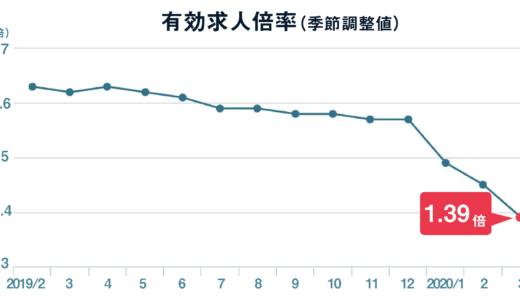 3月の有効求人倍率は1.39倍、有効求人約15万件減
