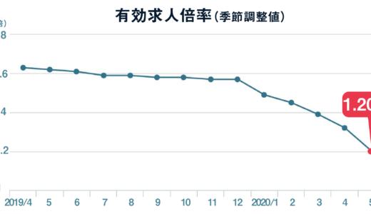 5月の有効求人倍率は1.20倍、求人数は前月から12%減