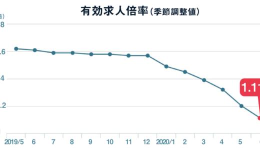6月の有効求人倍率は1.11倍、新規求人数は前月から8.2%増