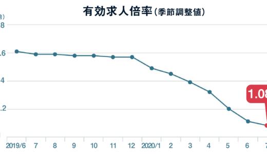 7月の有効求人倍率は1.08倍、新規求人は前月比で4.9ポイント減