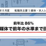 【2020年8月度】転職系主要5媒体・求人レポート 前年比86%・2媒体で前年の水準まで回復