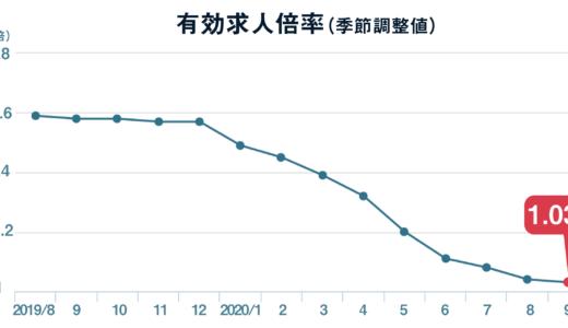 9月の有効求人倍率は1.03倍、有効求人数は3か月ぶりに微減
