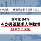 【2020年9月度】転職系主要5媒体・求人レポート 前年比84%・4か月連続求人件数増、緩やかに回復