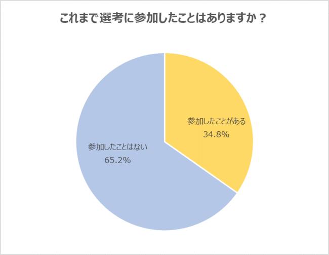 22卒選考参加経験グラフ