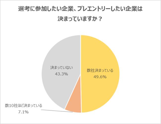 22卒選考希望決定率グラフ