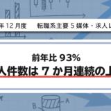 【2020年12月度】転職系主要5媒体・求人レポート 前年比93%・求人件数は7か月連続の上昇