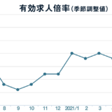 7月の有効求人倍率は1.15倍、前月から0.02ポイント増加