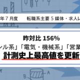 【2021年7月度】転職系主要5媒体・求人レポート 昨対比156%・「アパレル系」「電気・機械系」「営業系」で計測史上最高値を更新