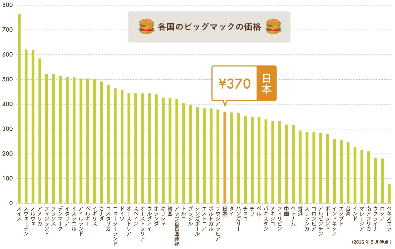都道府県ごとに「経済格差」はあるのか ~ビッグマック指数の応用~