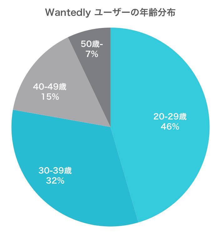 Wantedly_ユーザー年齢分布